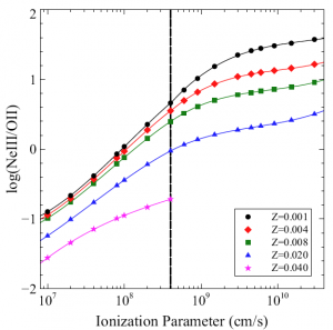 NeIII/OII calibration with ionization parameter