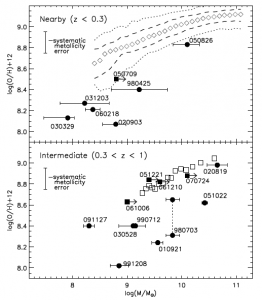 M-Z relation for GRB host galaxies