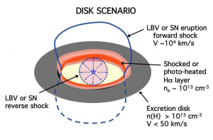 Circumstellar disk scenario for SN 2009ip